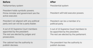 Before and After Constitutional Referendum