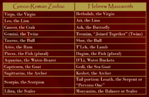 Mazzaroth Compared to Zodiac