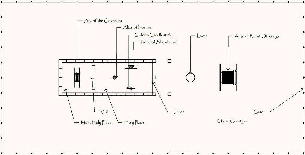 Tabernacle Schematic
