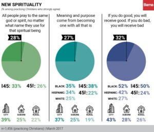 Barna Group: Influence of New Spirituality on Practicing Christians